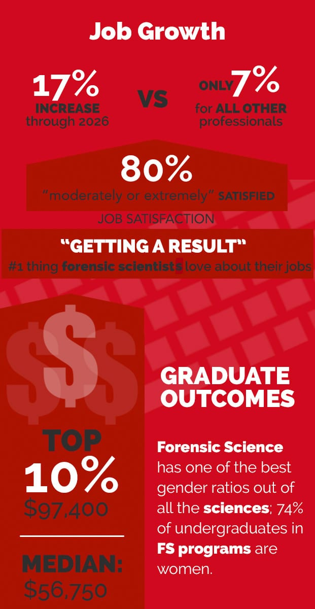 Forensic Science Outlook Infographic