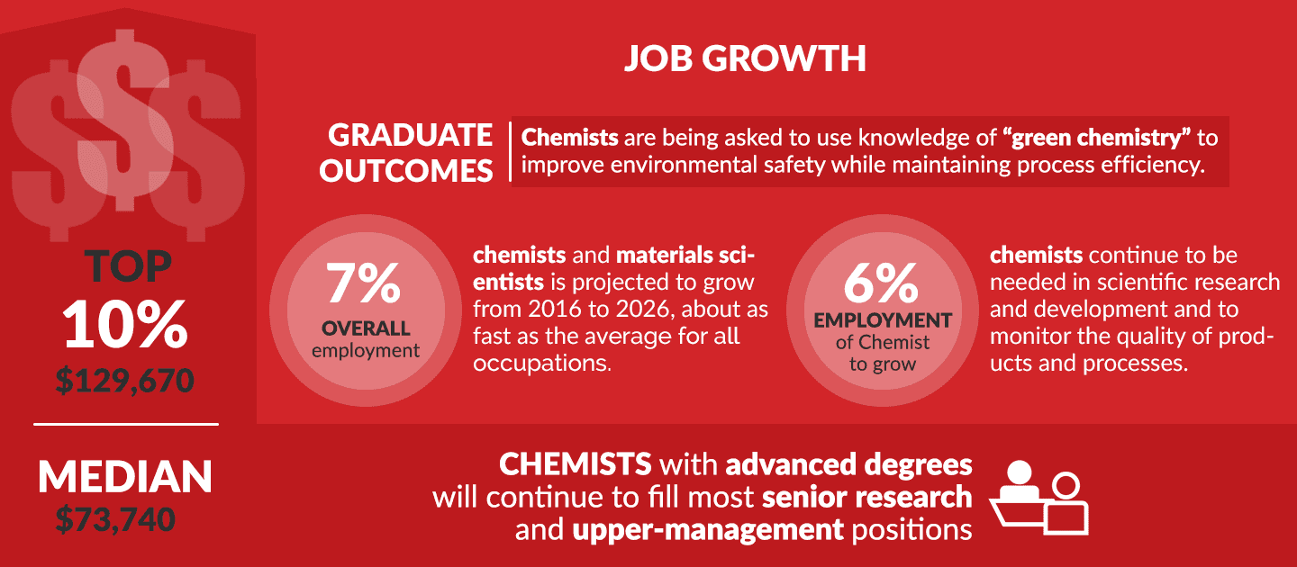 Chemistry Outlook Infographic