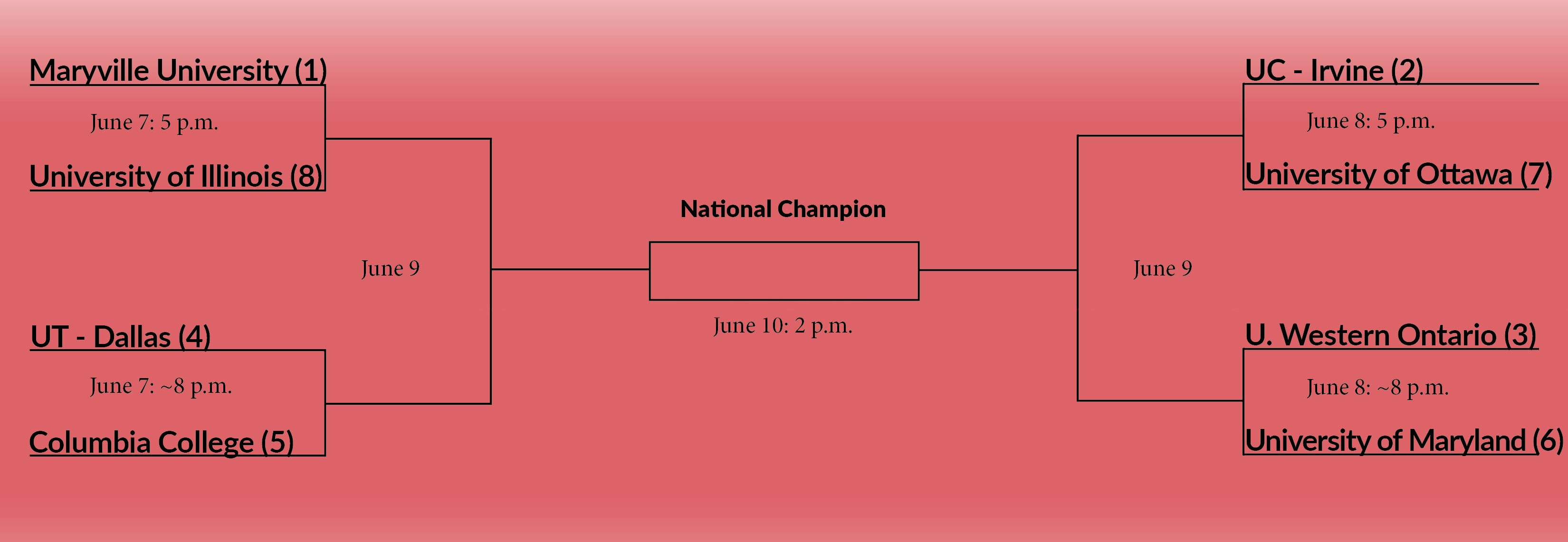 National Championship bracket